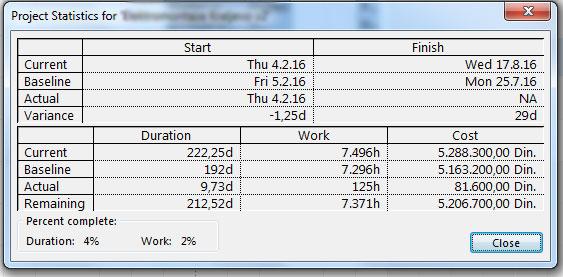 Statistika projekta