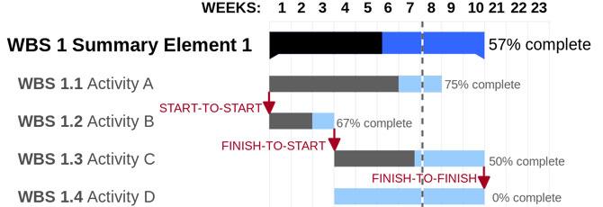 Gantov dijagram – moćan alat za upravljanje projektima