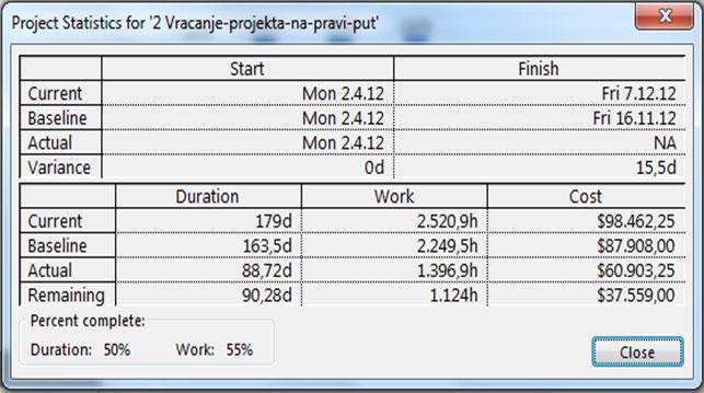 Status projekta