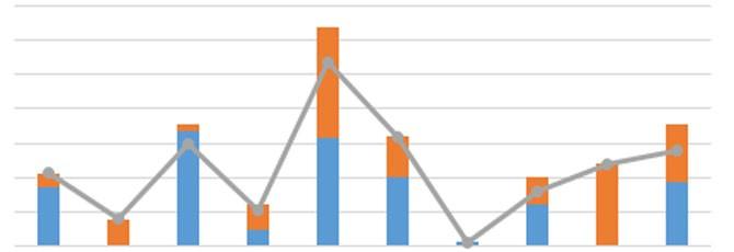 Kako do statusa projekta u samo tri klika