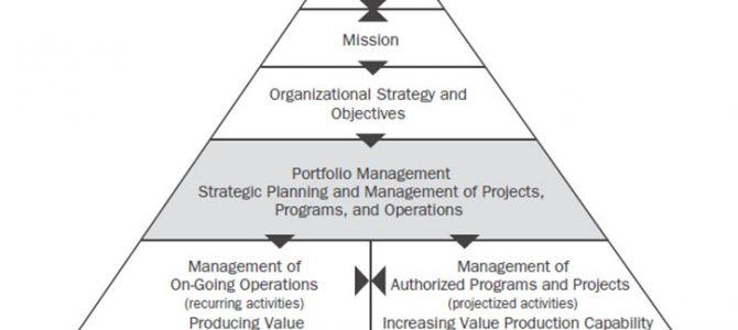 NOVI KURS – upravljanje portfoliom