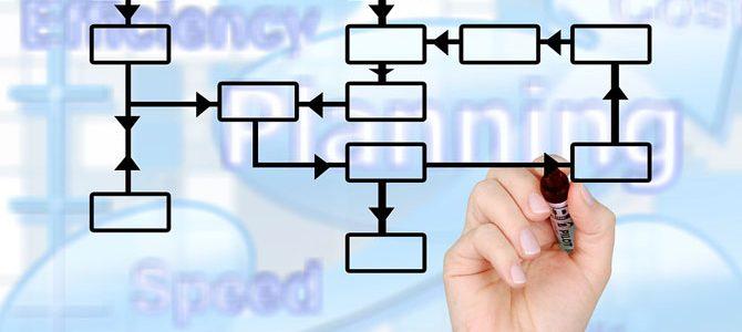 Identifikacija procesa prilikom uvođenja ISO standarda