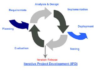 Iterativna metoda upravljanja projektom