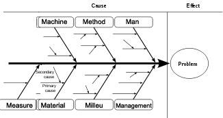 ishikawa dijagram - alat za kvalitet