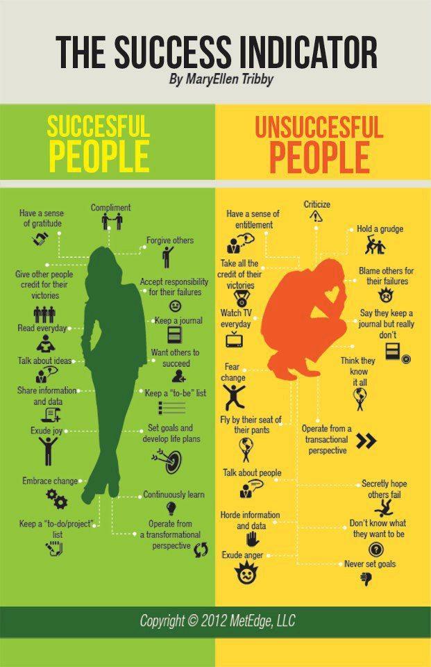 uspesni i neuspesni ljudi