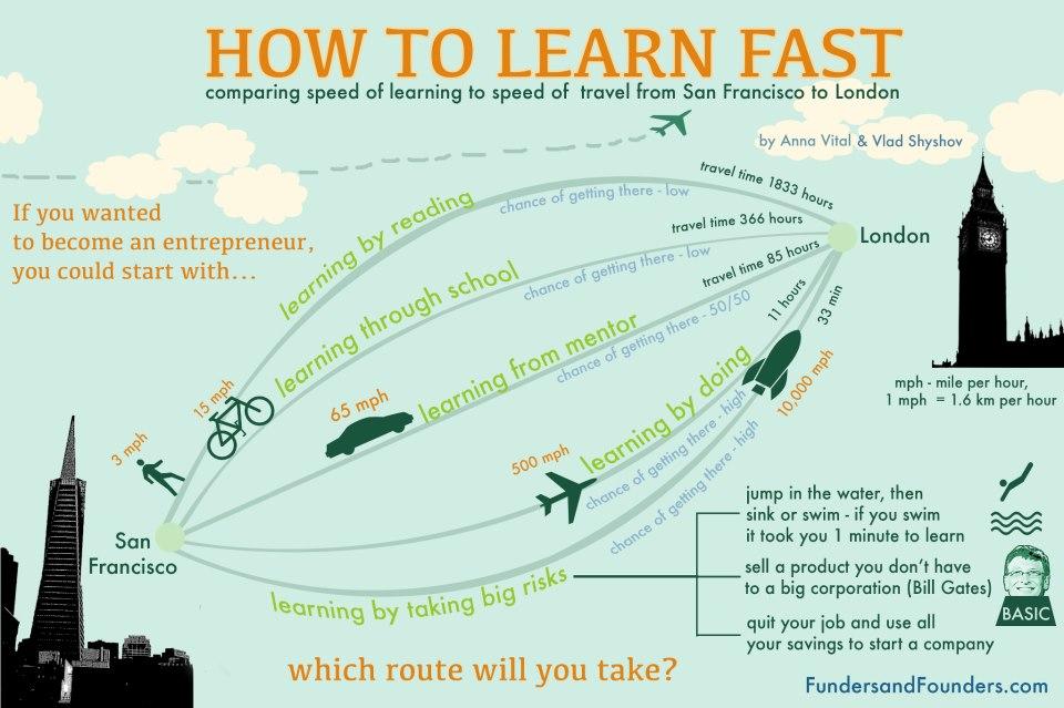 Kako da brzo učite