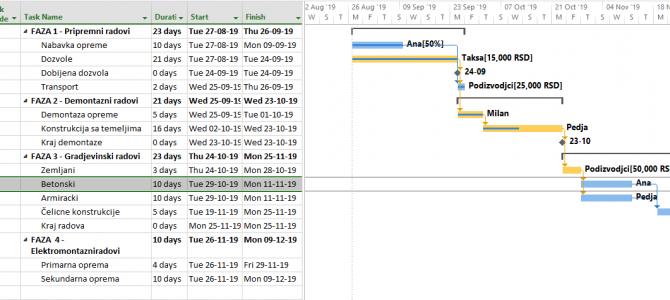 Kako nam funkcije Task Path i Task Inspect mogu pomoći da lakše pratimo projekte u MS Projectu