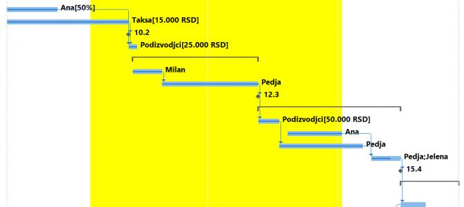 Senčenje Gant dijagrama u MS Projectu