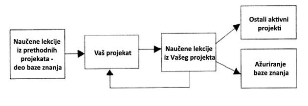 Naučene lekcije su temelj upravljanja projektima