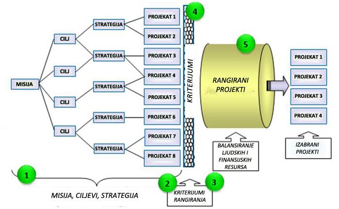 koraci-upravljanja-portfolijom